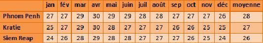 climat temperature cambodge
